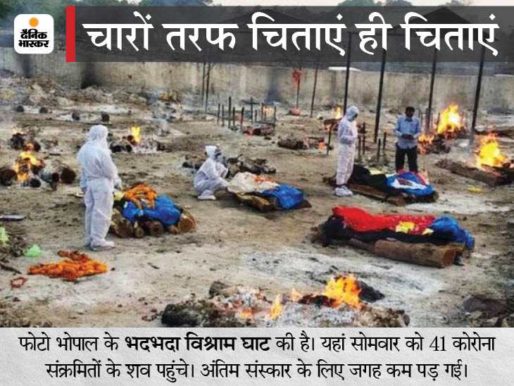 ग्वालियर में 15 अप्रैल की सुबह 6 बजे से 22 अप्रैल सुबह 6 बजे तक लॉकडाउन रहेगा, 4 बड़े शहरों में 24 घंटे में 4 हजार से ज्यादा केस मध्य प्रदेश,Madhya Pradesh - Dainik Bhaskar