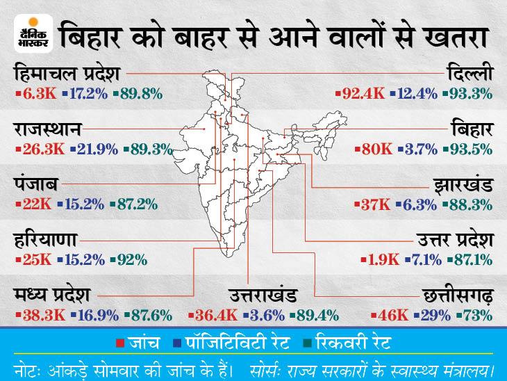 UP-दिल्ली को छोड़कर हिन्दी भाषी राज्यों में बिहार में कोरोना की दोगुना जांच; 3.7% की संक्रमण दर सबसे कम, रिकवरी भी सबसे ज्यादा|बिहार,Bihar - Dainik Bhaskar