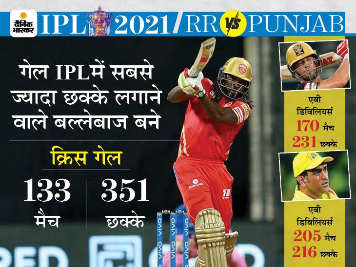 गेल IPL में 350 छक्के लगाने वाले पहले बल्लेबाज; भारतीय बल्लेबाजों में धोनी 216 छक्के लगाकर टॉप पर IPL 2021,IPL 2021 - Dainik Bhaskar