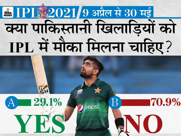 71% फैन्स नहीं चाहते कि पाकिस्तानी खिलाड़ियों को लीग में मौका दिया जाए; आखिरी बार 2008 में 12 खिलाड़ी खेले थे IPL 2021,IPL 2021 - Dainik Bhaskar