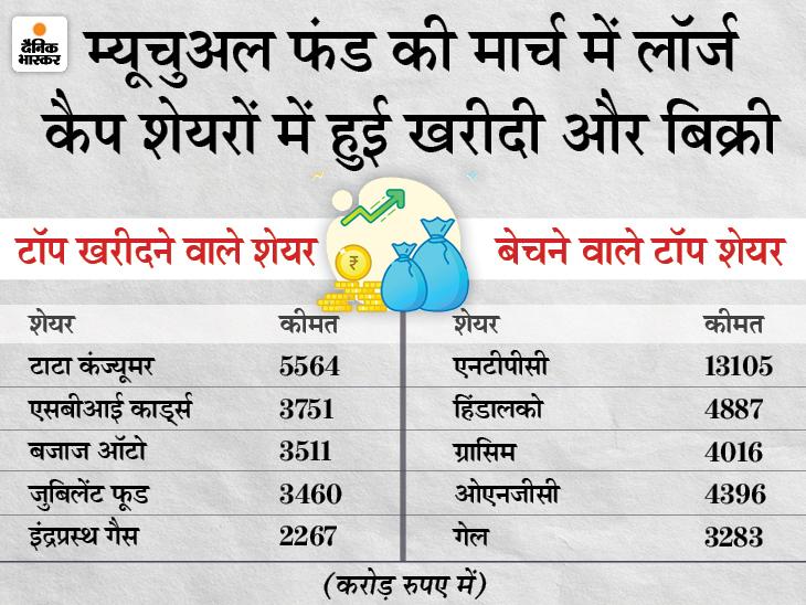 मार्च में इन टॉप 5 शेयरों में फंड हाउसों ने की खरीदारी, इन शेयरों में की सबसे ज्यादा बिकवाली|बिजनेस,Business - Dainik Bhaskar