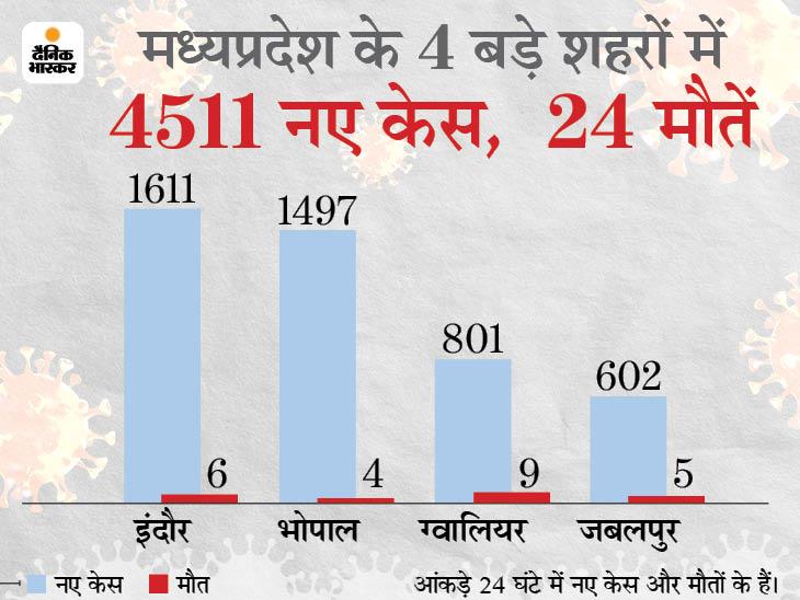 24 घंटे में 4 बड़े शहरों में 4,511 नए केस; रीवा में 11 दिन का काेरोना कर्फ्यू, रतलाम में कोरोना से SDOP की मौत|मध्य प्रदेश,Madhya Pradesh - Dainik Bhaskar