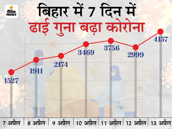 मरने वालों में 16 साल की लड़की भी; मंत्री मदन सहनी, प्रधान सचिव चैतन्य प्रसाद और S सिद्धार्थ पॉजिटिव बिहार,Bihar - Dainik Bhaskar