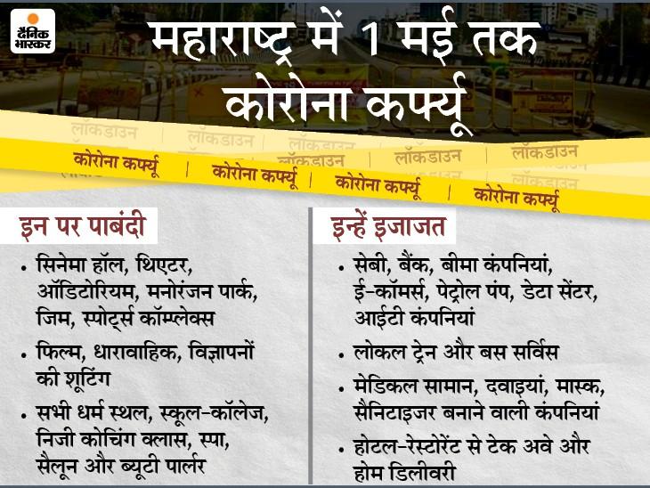 राज्य में आज रात 8 बजे से 15 दिन का कर्फ्यू, 10वीं-12वीं की परीक्षाएं टलीं; एक महीने गरीबों को मुफ्त खाना देगी सरकार महाराष्ट्र,Maharashtra - Dainik Bhaskar