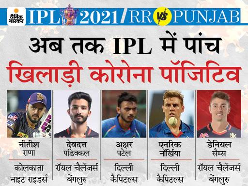 IPL मैच से एक दिन पहले दिल्ली के नॉर्खिया कोरोना पॉजिटिव, हवाई यात्रा में कगिसो रबाडा भी 7 घंटे साथ थे|IPL 2021,IPL 2021 - Dainik Bhaskar