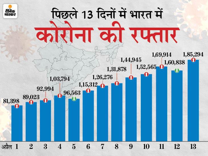 महाराष्ट्र की राह पर यूपी; बीते 24 घंटे में 20,512 केस मिले, दिल्ली में 17 हजार से ज्यादा मामले|देश,National - Dainik Bhaskar