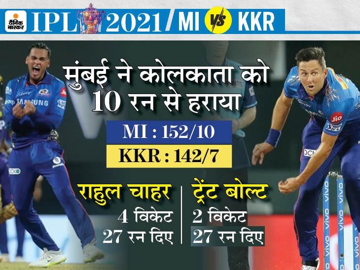 कोलकाता को पिछले 13 मैच में 12वीं बार हराया, राणा लगातार 2 फिफ्टी के साथ सीजन के टॉप स्कोरर IPL 2021,IPL 2021 - Dainik Bhaskar