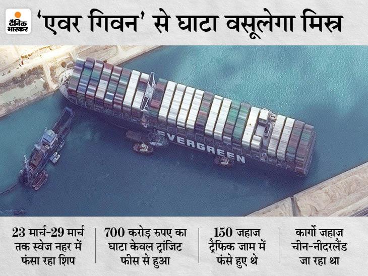 कार्गो शिप एवर गिवन पर 7500 करोड़ की पेनाल्टी, 6 दिन फंसने से शिप को हुआ 4.32 लाख करोड़ का घाटा|बिजनेस,Business - Dainik Bhaskar