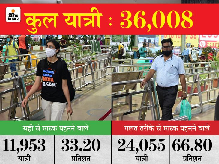 67% लोग गलत तरीके से मास्क पहन रहे; भोपाल स्टेशन पर 36 हजार में से 24 हजार यात्रियों का मास्क नाक या मुंह से नीचे मिला भोपाल,Bhopal - Dainik Bhaskar