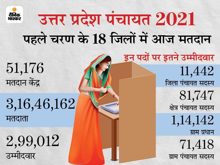 कोरोना के खतरे के बीच पहले चरण के 18 जिलों में 71% मतदान, कई जगहों पर हुईं छिटपुट घटनाएं|लखनऊ,Lucknow - Dainik Bhaskar