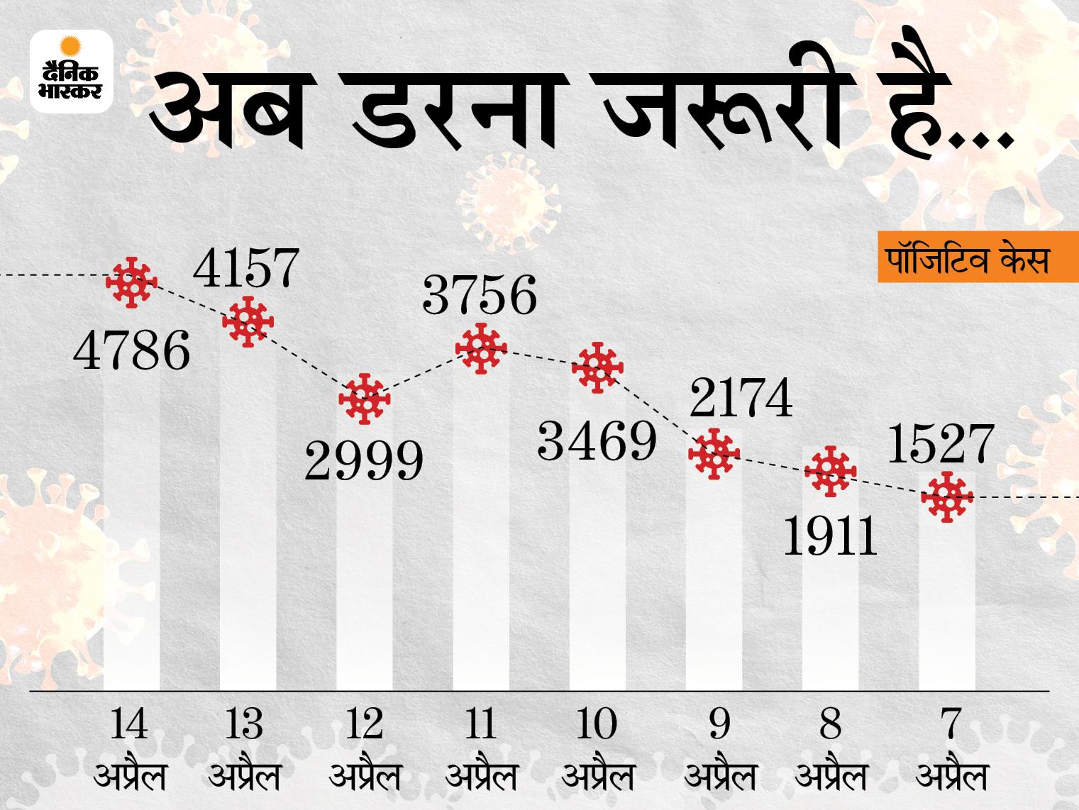 अप्रैल लिख रहा मौत की कहानी, ठंडी नहीं पड़ रही चिता की आग; एक के बाद दूसरी लाश, 24 घंटे में आए 4786 पॉजिटिव केस पटना,Patna - Dainik Bhaskar