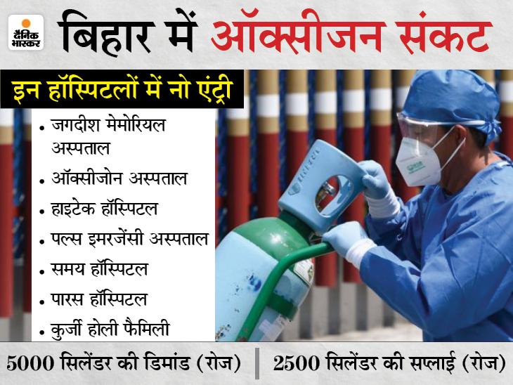 पटना के 7 निजी अस्पतालों में भी NO ENTRY; ICU के लिए ऑक्सीजन खत्म, कह रहे- सिलेंडर है तो आओ|बिहार,Bihar - Dainik Bhaskar