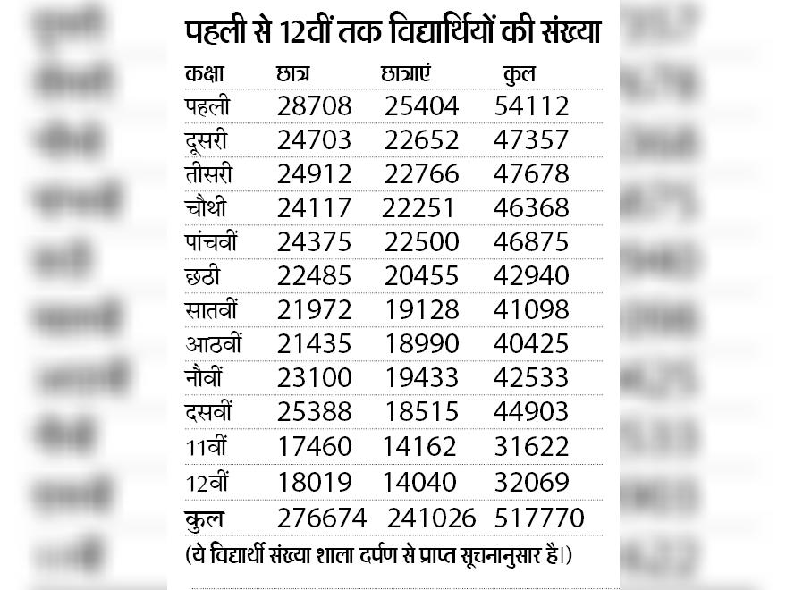 पहली से 9वीं व 11वीं के 4.40 लाख विद्यार्थी होंगे प्रमोट, 76 हजार विद्यार्थियों की बोर्ड परीक्षा स्थगित|चूरू,Churu - Dainik Bhaskar