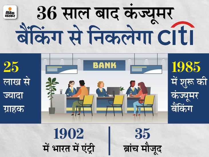 अमेरिकी बैंक ने कंज्यूमर बैंकिंग से निकलने का ऐलान किया, 4 हजार नौकरियों पर खतरा बिजनेस,Business - Dainik Bhaskar