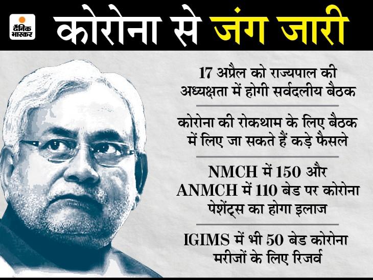CM नीतीश बोले- बिहार में संक्रमण दर तेज, 17 को करेंगे लॉकडाउन पर फैसला|बिहार,Bihar - Dainik Bhaskar