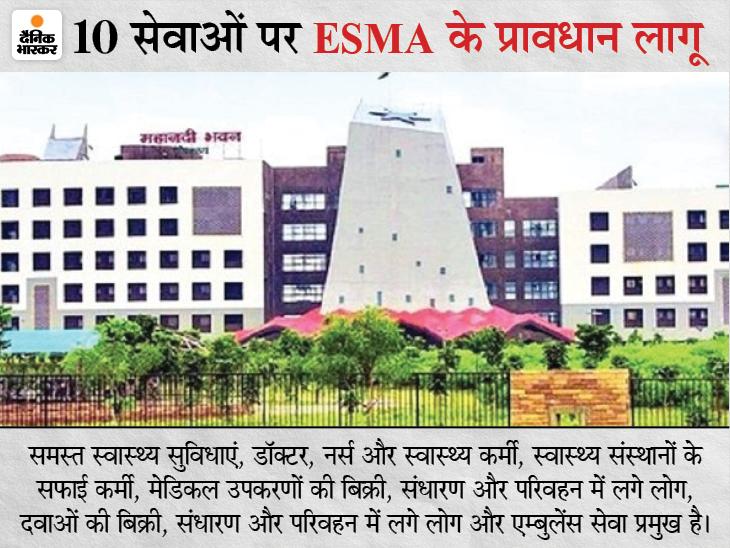 छत्तीसगढ़ में स्वास्थ्य, बिजली, पानी और सुरक्षा सेवाओं पर ESMA लागू; नाफरमानी पर हो सकती है जेल|रायपुर,Raipur - Dainik Bhaskar