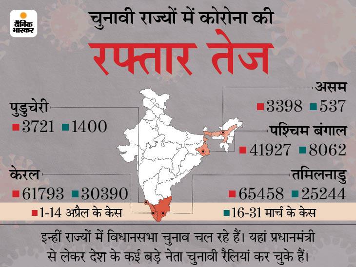 इलेक्शन वाले राज्य बंगाल में 420%, असम में 532% और तमिलनाडु में 169% कोरोना केस बढ़े; मौतों में 45% का इजाफा|देश,National - Dainik Bhaskar