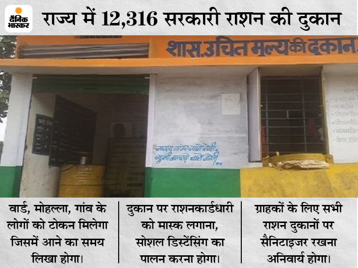 छत्तीसगढ़ में सरकारी दुकानों से मिलेगा राशन, भीड़ न हो इसलिए घर-घर टोकन बांटेंगे दुकानदार रायपुर,Raipur - Dainik Bhaskar
