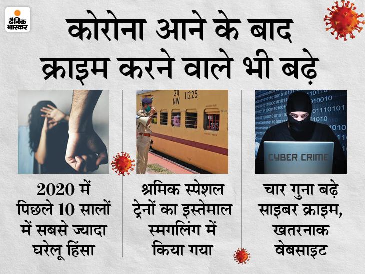 कोविड-19 से परेशान लोगों को अपराधियों ने भी बनाया निशाना, क्राइम करने वाले कई अपराधी लॉकडाउन के दौरान हुए थे बेरोजगार DB ओरिजिनल,DB Original - Dainik Bhaskar