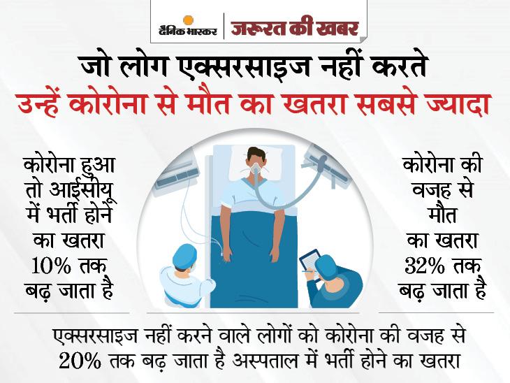 फिजिकली एक्टिव न रहने वालों को कोरोना से मौत का खतरा 32% ज्यादा, घर पर ऐसे शुरू करें एक्सरसाइज|ज़रुरत की खबर,Zaroorat ki Khabar - Dainik Bhaskar