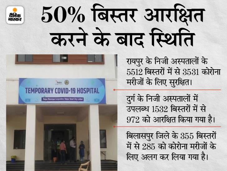 छत्तीसगढ़ के निजी अस्पतालों में आक्सीजन वाले 50% बेड रिजर्व, अस्पतालों की क्षमता भी बढ़ाई रायपुर,Raipur - Dainik Bhaskar