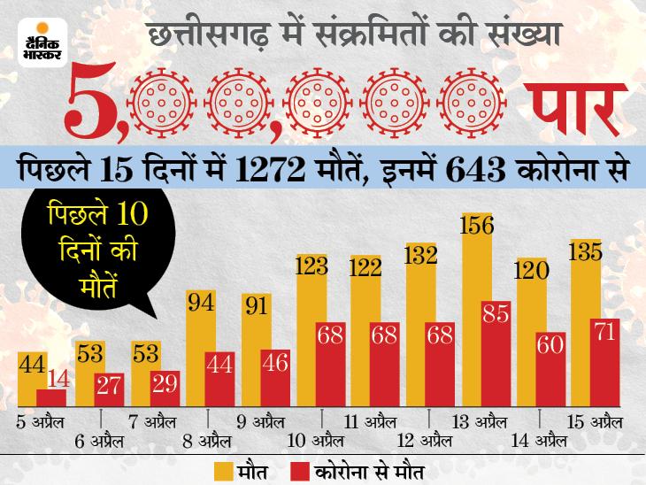प्रदेश के 21वें जिले में लॉकडाउन, दंतेवाड़ा में 18 अप्रैल से 27 अप्रैल तक सब बंद;निजी अस्पतालों में 50% बेड कोरोना मरीजों के लिएआरक्षित रायपुर,Raipur - Dainik Bhaskar