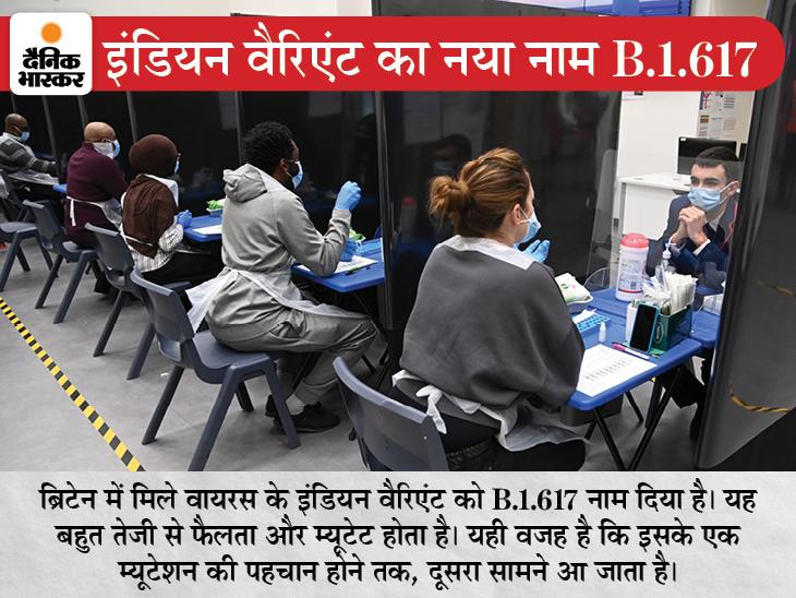 भारत में मिला वायरस का नया स्ट्रेन ब्रिटेन पहुंचा, 77 मरीज इससे संक्रमित हुए|विदेश,International - Dainik Bhaskar
