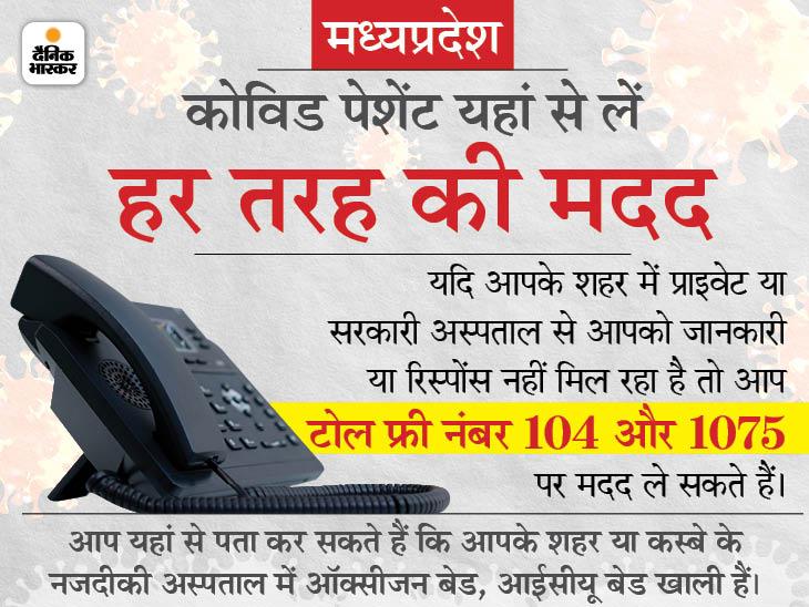 अपने जिले के सरकारी और प्राइवेट कोविड अस्पतालों में बेड खाली हैं या नहीं, एक कॉल से पता कर सकते हैं लोग जबलपुर,Jabalpur - Dainik Bhaskar