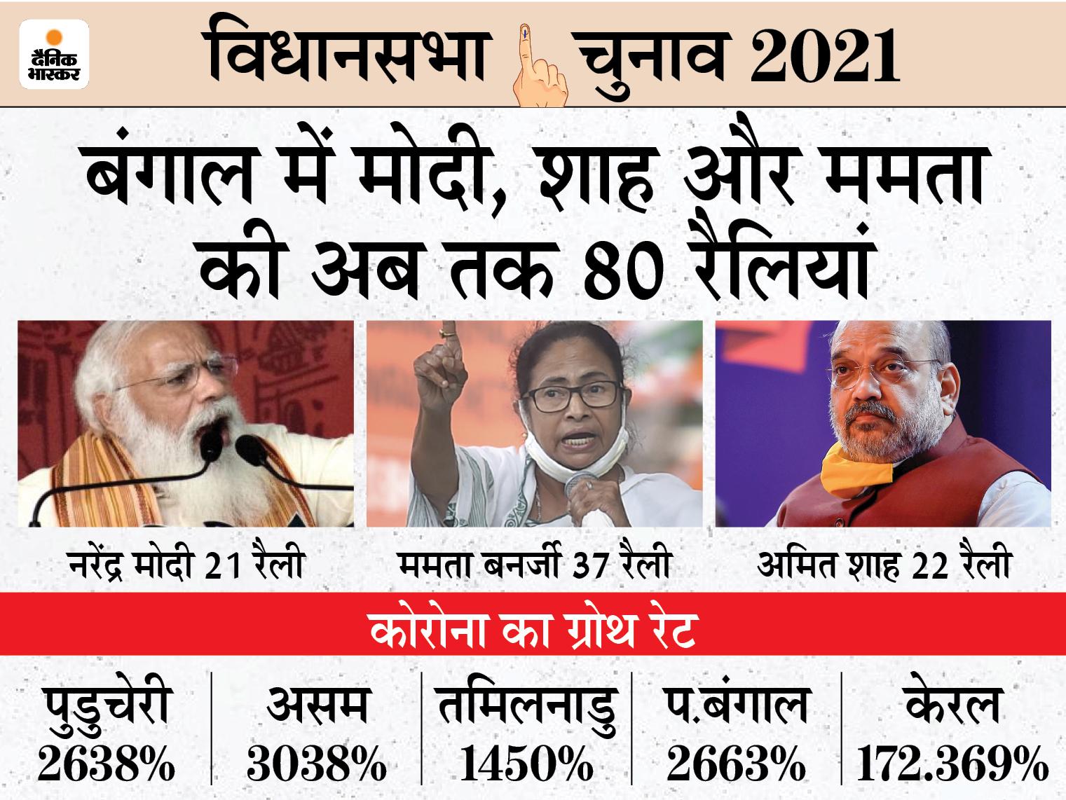 अगले 7 दिन में मोदी की 6, अमित शाह की 8 और ममता की 17 रैलियां; बंगाल में 52 दिन में 2663% केस बढ़े देश,National - Dainik Bhaskar