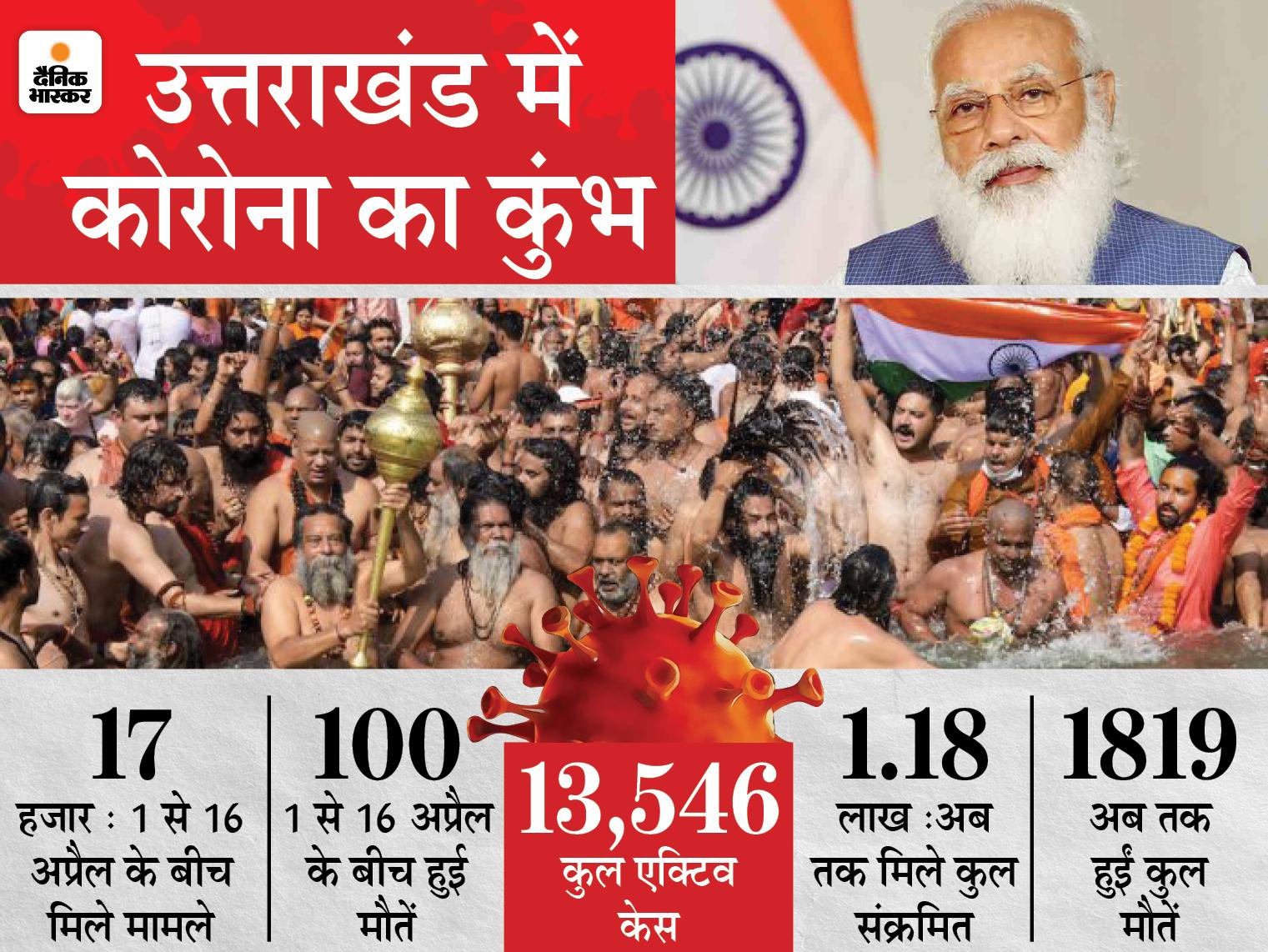 PM मोदी ने स्वामी अवधेशानंद गिरी से कहा- दो शाही स्नान हो चुके, अब कुंभ प्रतीकात्मक रखा जाए देश,National - Dainik Bhaskar