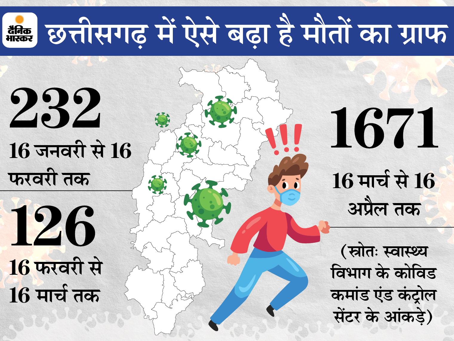 विशेषज्ञ कहते हैं- नया स्ट्रेन मचा रहा तबाही, हमारी और सरकार की लापरवाही भी कारण; 3 महीने में छत्तीसगढ़ के 2029 लोगों की जान गई रायपुर,Raipur - Dainik Bhaskar