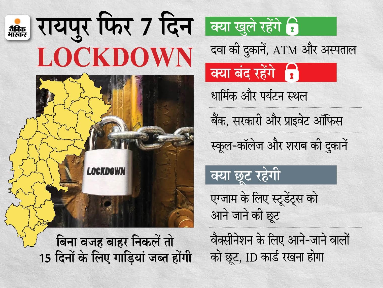 अब 26 अप्रैल तक के लिए सब कुछ बंद, ठेलों पर राशन और सब्जियां मिलेंगी; कलेक्टर ने कहा- कोरोना के नए केस और मौत की संख्या ने बढ़ाई चिंता रायपुर,Raipur - Dainik Bhaskar