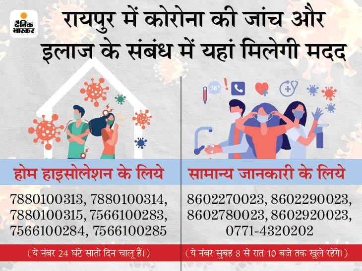 रायपुर जिला प्रशासन ने कंट्रोल रूम के जरिये टेलिफोनिक सलाह देना शुरू किया है। इन नंबरों से जानकारी ली जा सकती है। - Dainik Bhaskar