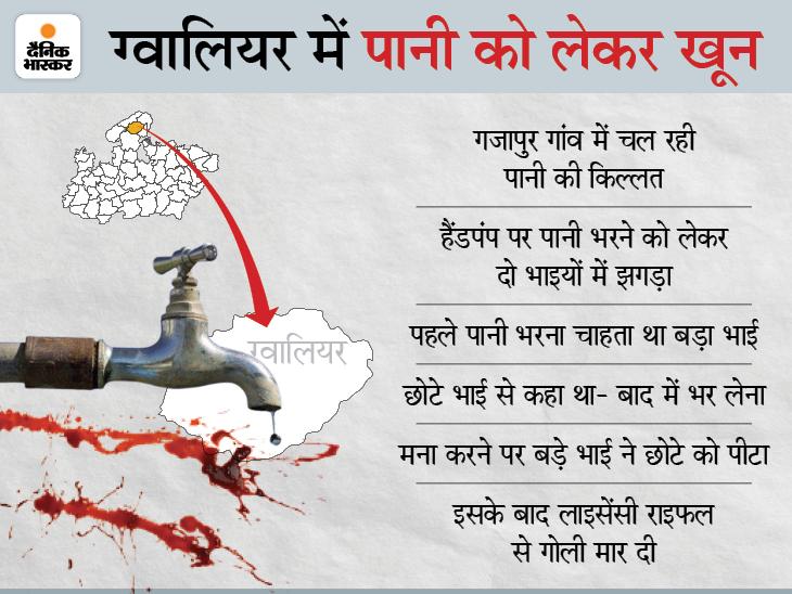 सरकारी हैंडपंप से पहले पानी भरने की बात पर दो भाइयों में हुआ विवाद, बड़े ने छोटे भाई को मार दी गोली, मौके पर मौत|ग्वालियर,Gwalior - Dainik Bhaskar