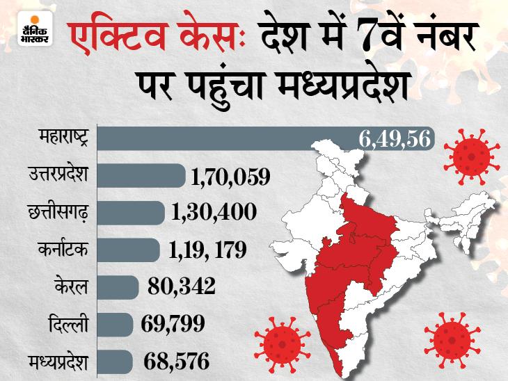 भोपाल में वित्तमंत्री जगदीश देवड़ा समेत 5 सीनियर IPS संक्रमित; दमोह में चुनाव खत्म होने के 24 घंटे में लॉकडाउन का ऐलान|मध्य प्रदेश,Madhya Pradesh - Dainik Bhaskar