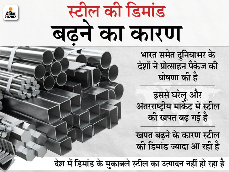 स्टील की कीमतें घटने में कम से कम 2 साल का वक्त लगेगा, उत्पादन के मुकाबले ज्यादा डिमांड है वजह बिजनेस,Business - Dainik Bhaskar