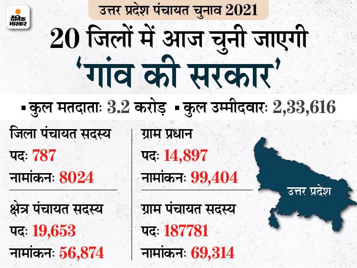 लखनऊ समेत 20 जिलों में 73% मतदान, प्रतापगढ़ में बूथ कैप्चरिंग की कोशिश, अमरोहा में वोटिंग करने निकले बुजुर्ग की मौत लखनऊ,Lucknow - Dainik Bhaskar