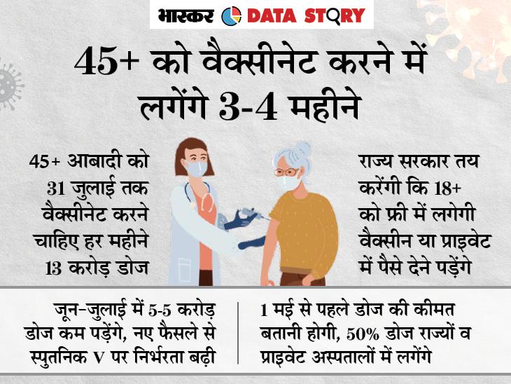 1 मई से 18 साल से ऊपर के सभी लोगों को लगेगी वैक्सीन; पर डोज कहां हैं?|एक्सप्लेनर,Explainer - Dainik Bhaskar