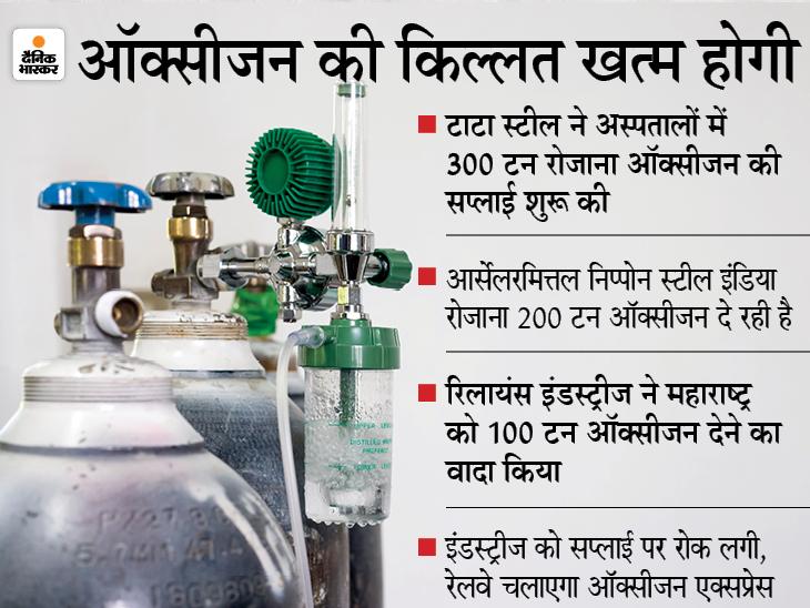 टाटा स्टील, सेल और AMNS इंडिया ने शुरू की ऑक्सीजन की सप्लाई, कोविड-19 के इलाज में मिलेगी मदद|बिजनेस,Business - Dainik Bhaskar