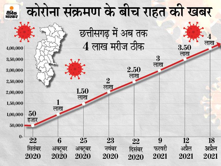 एक दिन में 12,345 नए संक्रमितों के मुकाबले 14,075 लोग ठीक हुए, मार्च के बाद पहली बार सुधरते दिखे हालात; कवर्धा में 21 से 28 तक सब बंद|रायपुर,Raipur - Dainik Bhaskar