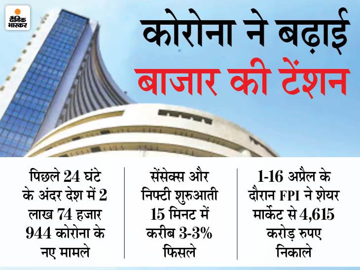 कोरोना के बढ़ते प्रकोप का असर; बाजार से विदेशी निवेशक निकाल रहे पैसा, सेंसेक्स और निफ्टी 3% तक फिसले|बिजनेस,Business - Dainik Bhaskar
