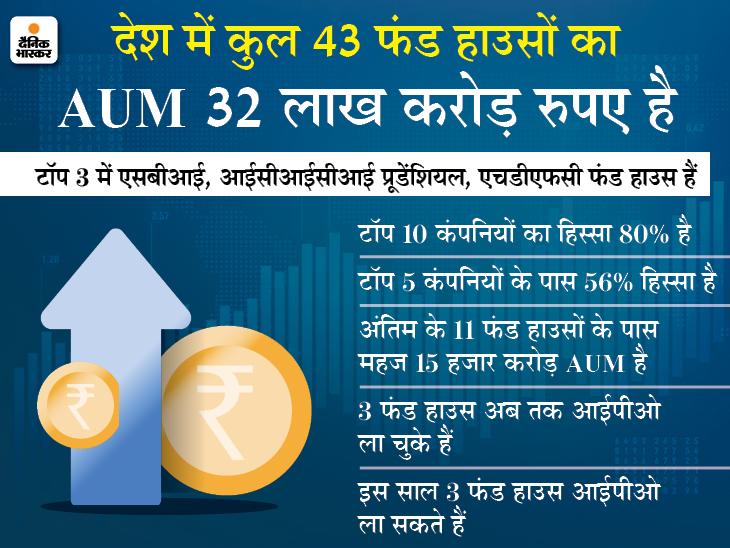 AUM के लिहाज से सबसे बड़ा SBI, लेकिन फायदे में तीसरे नंबर पर, ये फंड हाउस हैं भारी घाटे में|बिजनेस,Business - Dainik Bhaskar