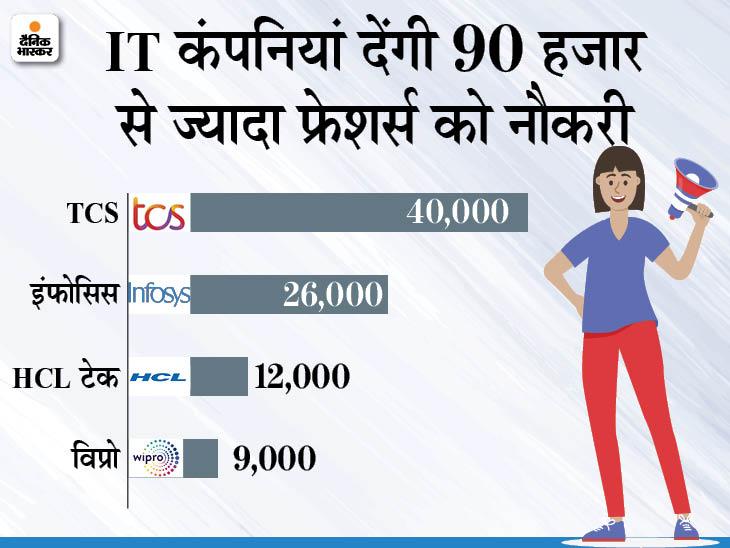 देश की सबसे बड़ी IT कंपनियां देंगी 1 लाख फ्रेशर्स को नौकरी; इनमें TCS, विप्रो सहित इंफोसिस सबसे आगे|बिजनेस,Business - Dainik Bhaskar