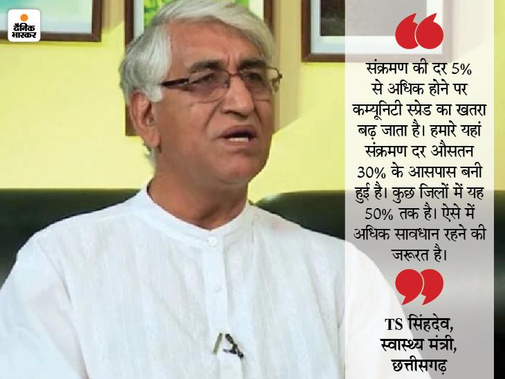 छत्तीसगढ़ में कोरोना के अधिकतर मामलों में संक्रमण के स्रोत का पता नहीं, स्वास्थ्य मंत्री बोले- यह कम्यूनिटी स्प्रेड है|रायपुर,Raipur - Dainik Bhaskar