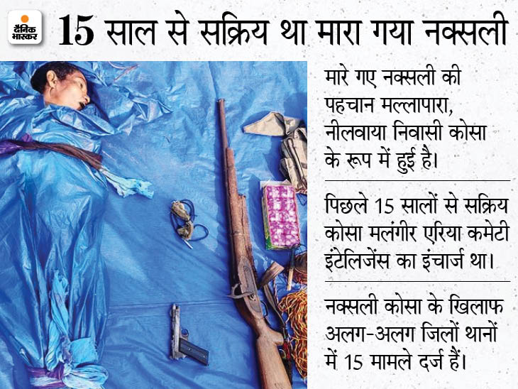 DRG जवानों ने मुठभेड़ में 5 लाख रुपए के इनामी नक्सली कमांडर को मार गिराया; बीजापुर में नक्सलियों ने दी बंद की चेतावनी|छत्तीसगढ़,Chhattisgarh - Dainik Bhaskar