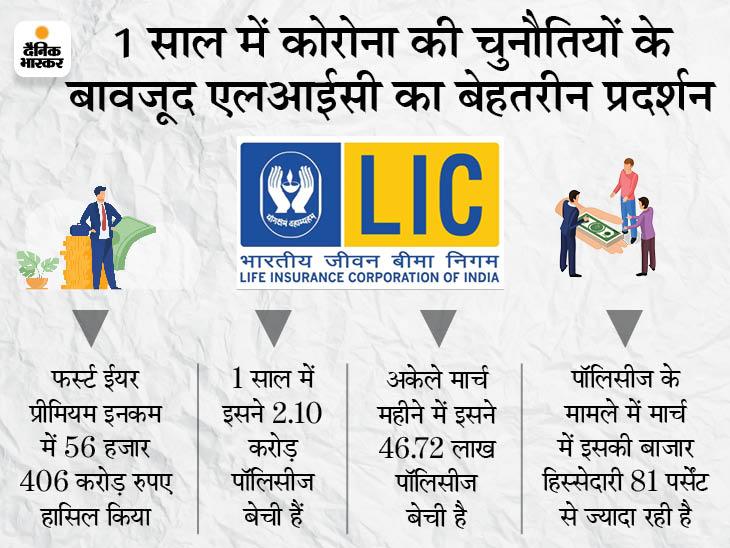 LIC ने 1.84 लाख करोड़ रुपए का नया प्रीमियम हासिल किया, 3.45 लाख नए एजेंट जोड़े|बिजनेस,Business - Dainik Bhaskar