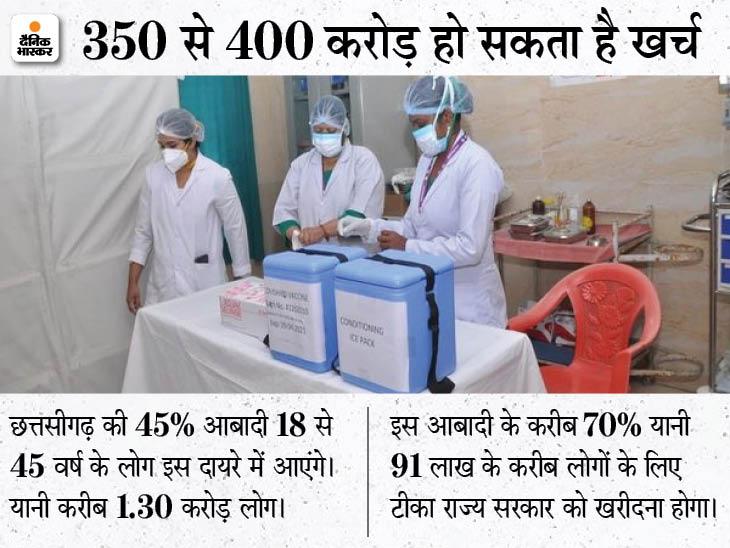 छत्तीसगढ़ में मुख्यमंत्री ने की है फ्री वैक्सीन लगवाने की घोषणा, वादा निभाया तो करीब 91 लाख लोगों के लिए खरीदना होगा टीका|रायपुर,Raipur - Dainik Bhaskar
