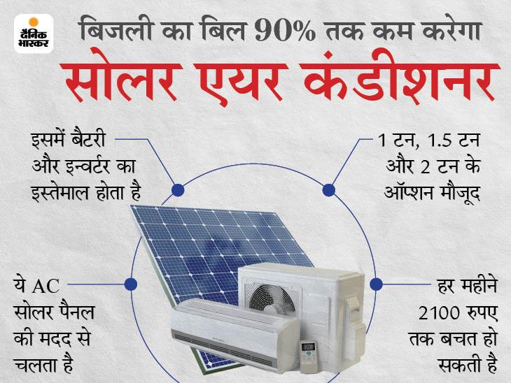 इलेक्ट्रिक AC की तुलना में हर महीने कम से कम 2100 रुपए की बचत होगी, बिजली का बिल 90% तक कम कर देंगे टेक & ऑटो,Tech & Auto - Dainik Bhaskar