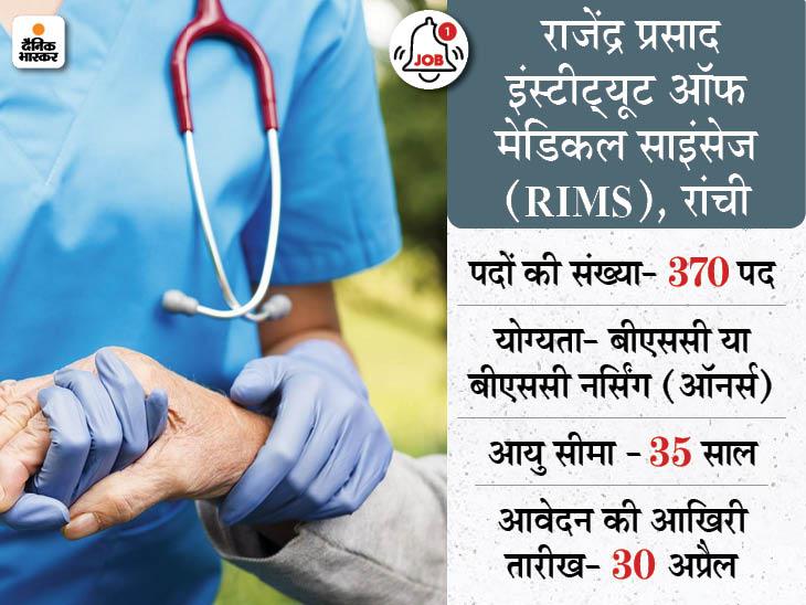RIMS रांची ने स्टाफ नर्स ग्रेड–ए के पदों पर निकाली बंपर भर्ती, 370 पदों के लिए 30 अप्रैल तक करें अप्लाई|करिअर,Career - Dainik Bhaskar