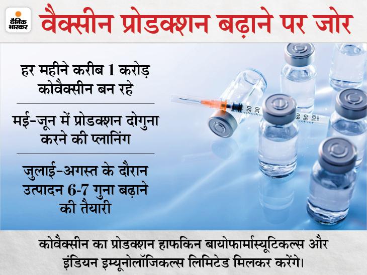 3 महीने में 5 गुना बढ़ेगा कोवैक्सीन का प्रोडक्शन, हर साल 70 करोड़ डोज बनाएगी भारत बायोटेक बिजनेस,Business - Dainik Bhaskar